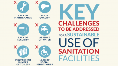 Photo of Difference Between Hygiene and Sanitation