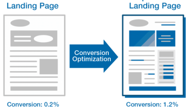 Photo of Landing Page Optimization PPC