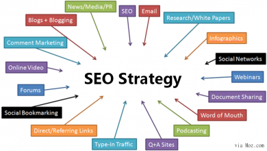 Photo of 7 steps to an SEO strategy 2021