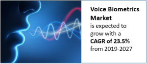 voice biometrics market is expected to grow with a CAGR of 23.5%