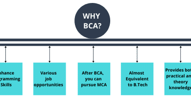 Photo of Benefits of studying BCA through distance learning