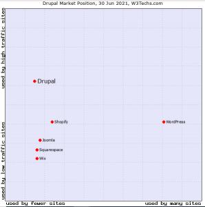 drupal is best cms for website development